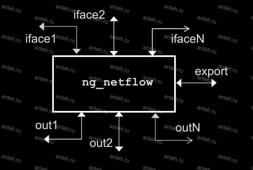 Учёт сетевого трафика NetFlow v5, web интерфейс nfsen